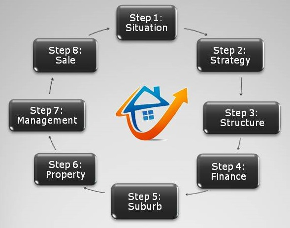 The 8 critical steps to ensure your property investing success