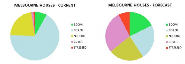 Melbourne's House Market -  Current and Forecast