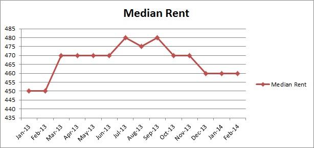 Perth Median Rent-Feb