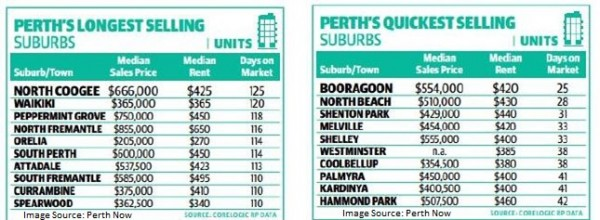 Longest-Quickest Selling Suburbs Nov15