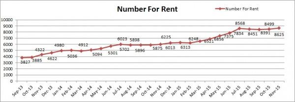 number for rent Perth Nov15 600x207