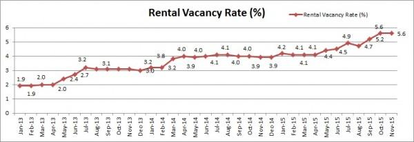 rental vacancy- Perth- Nov15
