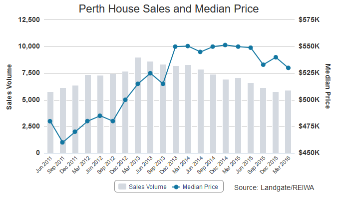 Median Price Houses What Now for the Perth Property Market?   August 2016 Update