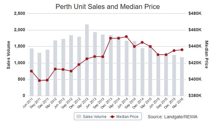 Median Price Units