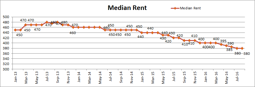 Median Rent Aug16 What Now for the Perth Property Market?   August 2016 Update