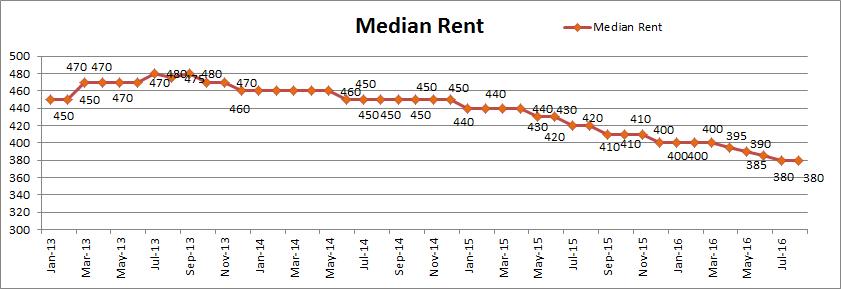 Median Rent Aug16