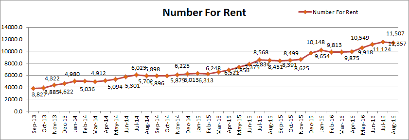 Number For Rent Aug16 What Now for the Perth Property Market?   August 2016 Update