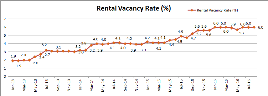 Rental Vacancy Aug16 What Now for the Perth Property Market?   August 2016 Update