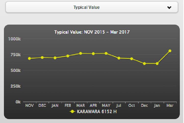 4 27 Karawara Property Market Predictions for Apr17