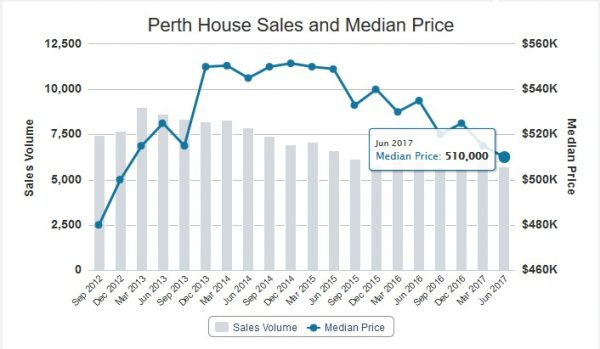 House Median Price 600x349 November 2017 Perth Property Market Update  Bouncing to the Bottom