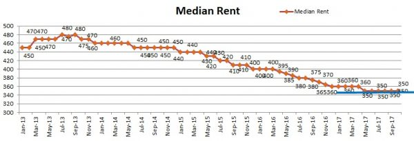 Median Rent Nov17 600x205