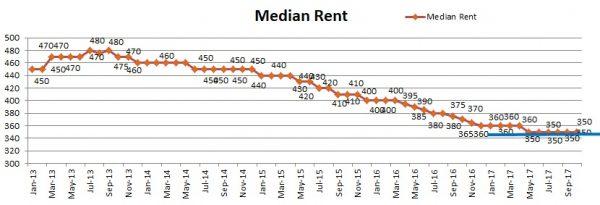 Median Rent Nov17 600x205 November 2017 Perth Property Market Update  Bouncing to the Bottom