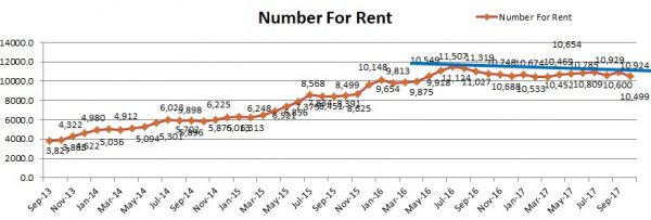 Number For Rent Nov17 600x203