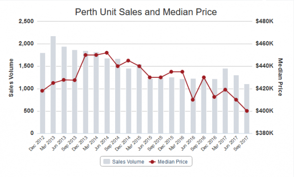 Unit Median 600x362 Jarrad Mahons Perth Property Market Update   February 2018   Now that is a BOTTOM!