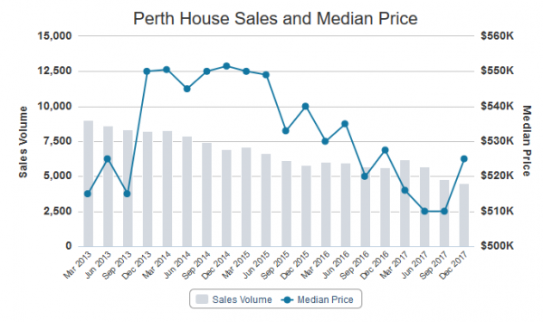 House Sale Price 600x356 April Perth Property Market Update   Median House Price Bounces Back!