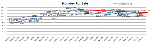 Number for Sale 600x177 April Perth Property Market Update   Median House Price Bounces Back!